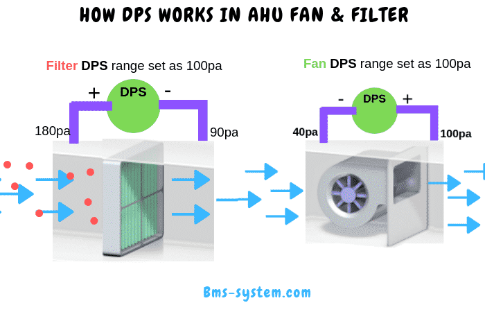How DPS-differential pressure switch works for fan and filter | BMS SystemBMS System