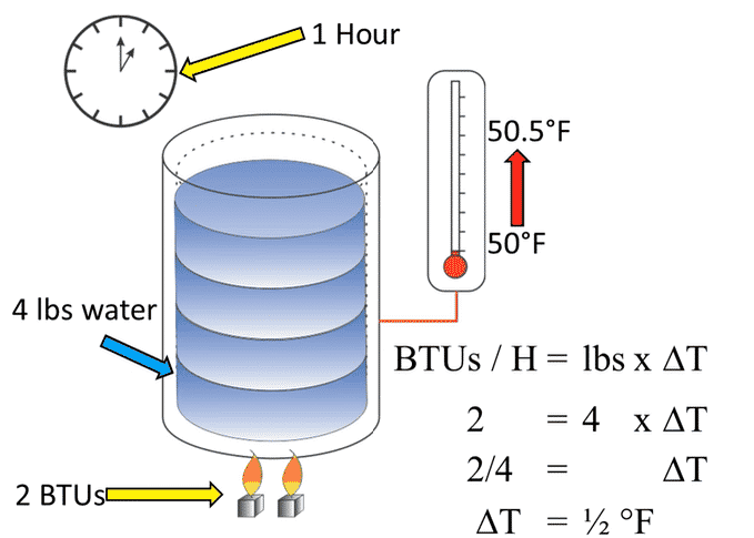 What is BTU Meter and how to calculate energy consumption