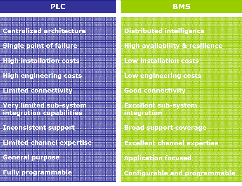 difference between DDC and PLC
