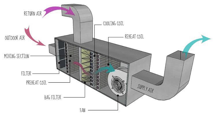 Understand the basics of HVAC System | BMS System | Hvac Drawing Basics |  | BMS System