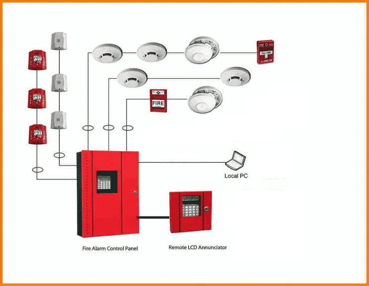 Understand The Basics Of Fire Alarm System Bms System